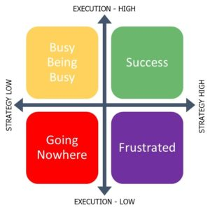 Business Plan Strategy Execution